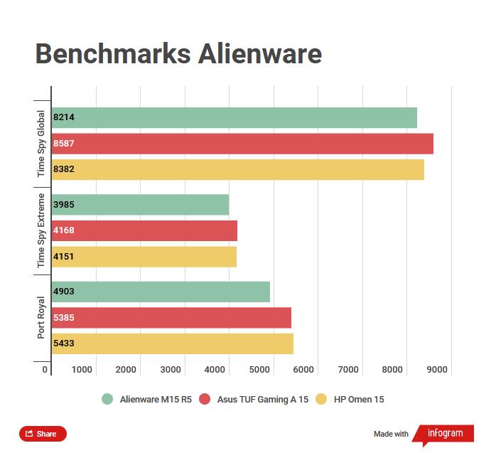 Test du Dell Alienwarem15 R5: le retour d'AMD chez Alienware sur le banc d'essai