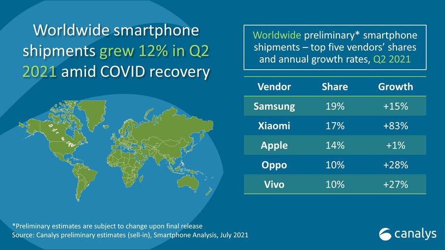 Top 5 des marques de smartphones (Q2 2021)