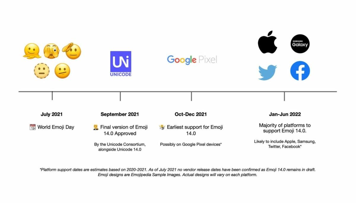 Perkiraan ketersediaan Emoji baru // Sumber: Emojipedia