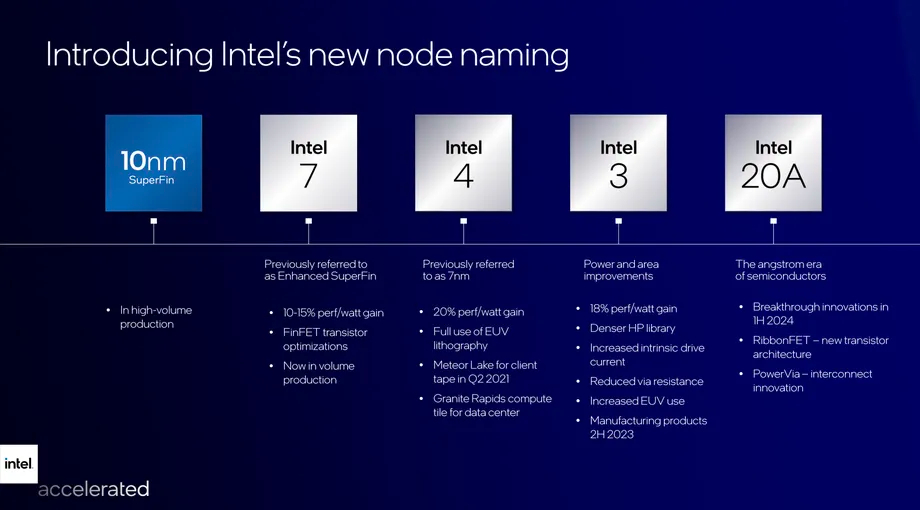 Source : Intel
