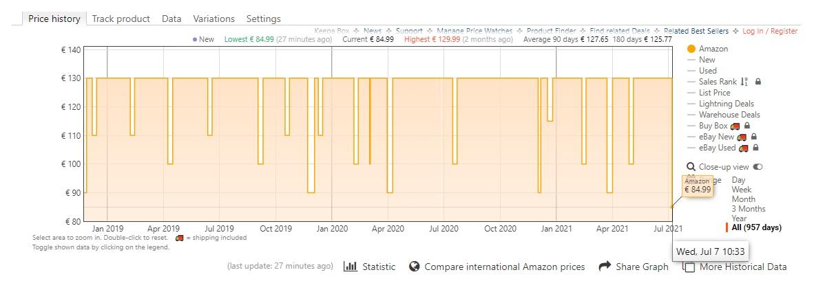 Historique des prix pour la Kindle Paperwhite sur Amazon