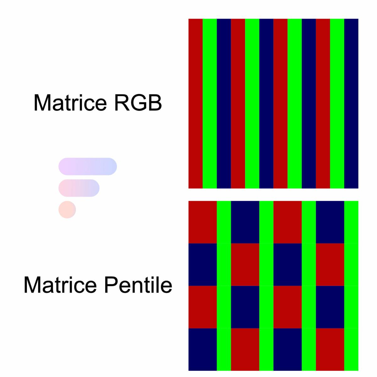 Matrices RGB vs Pentile