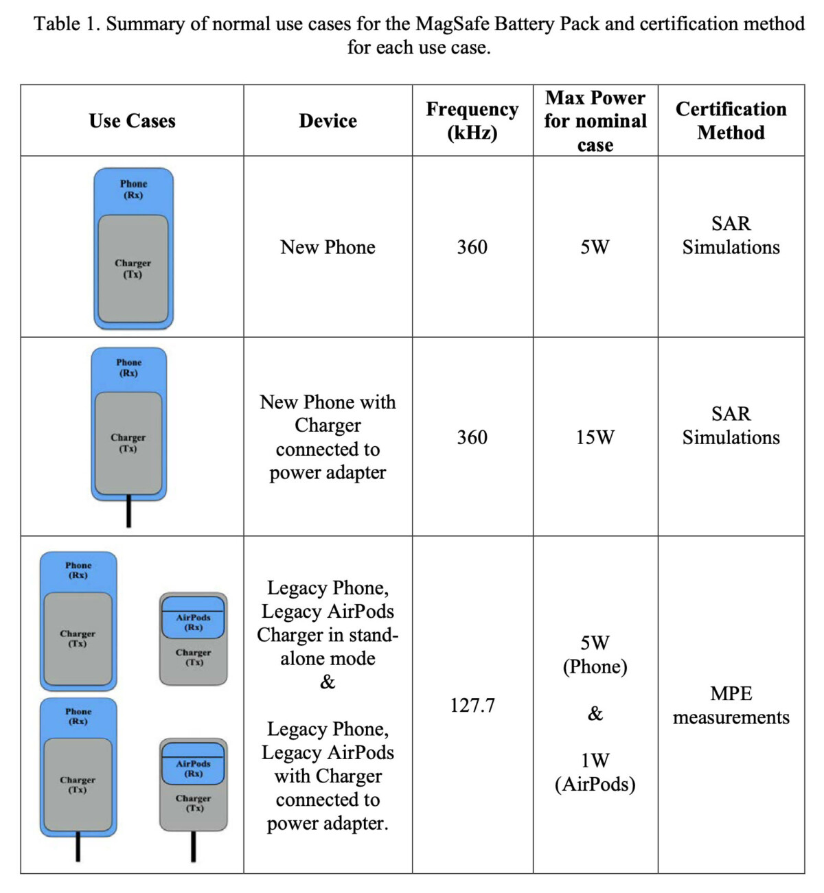 Batterie externe MagSafe pour iPhone : voici les derniers détails techniques