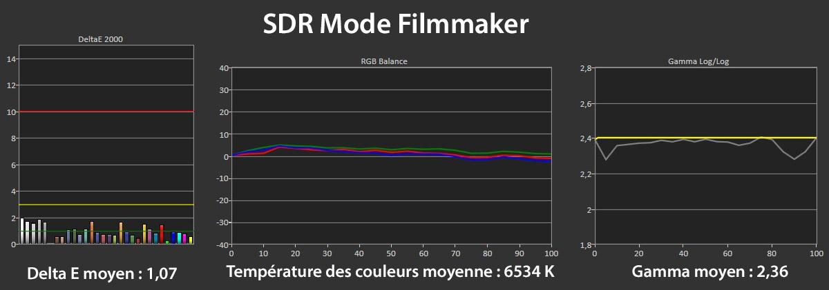 Mesures en mode Filmmaker SDR