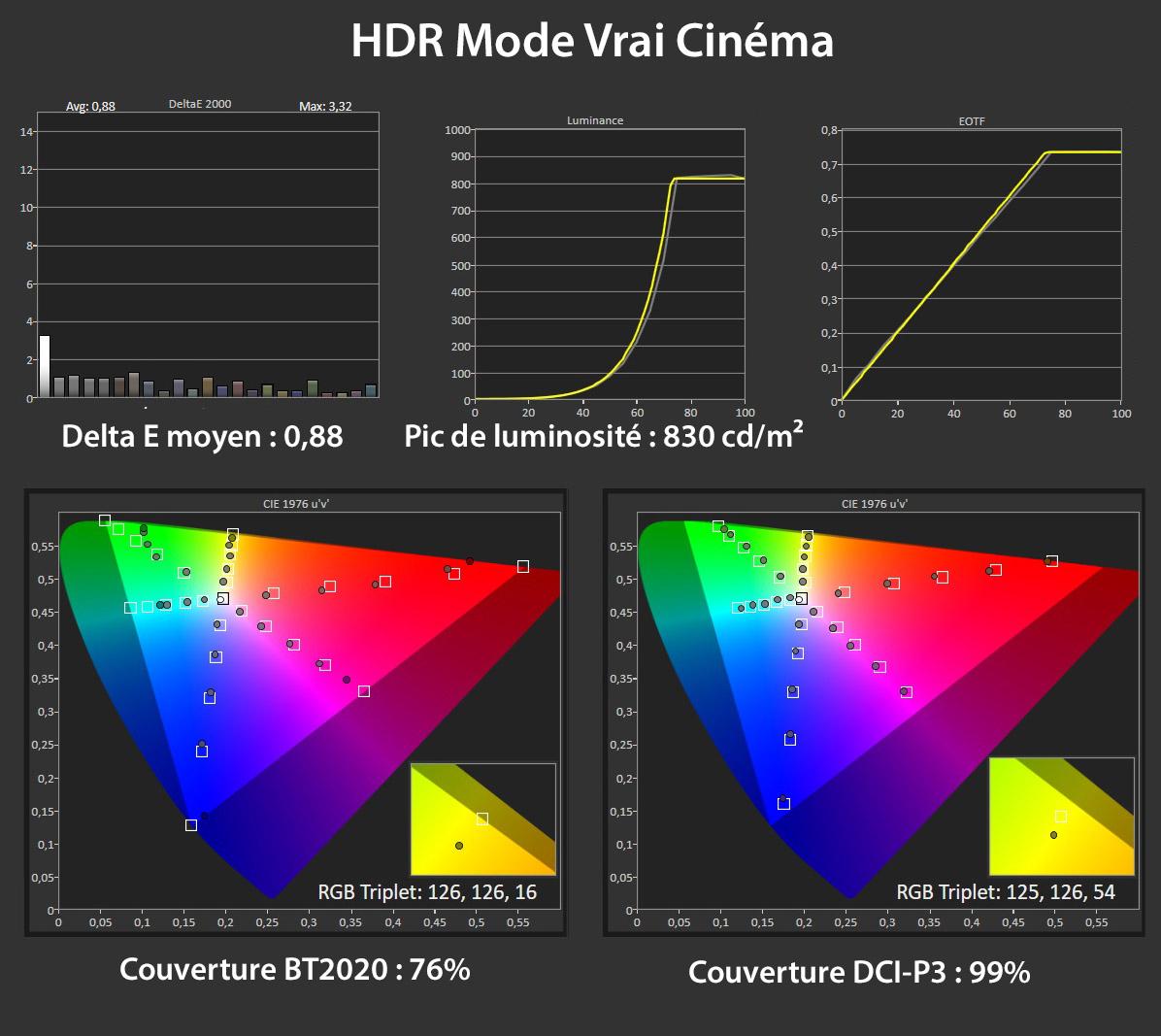Mesures en mode Vrai Cinéma HDR