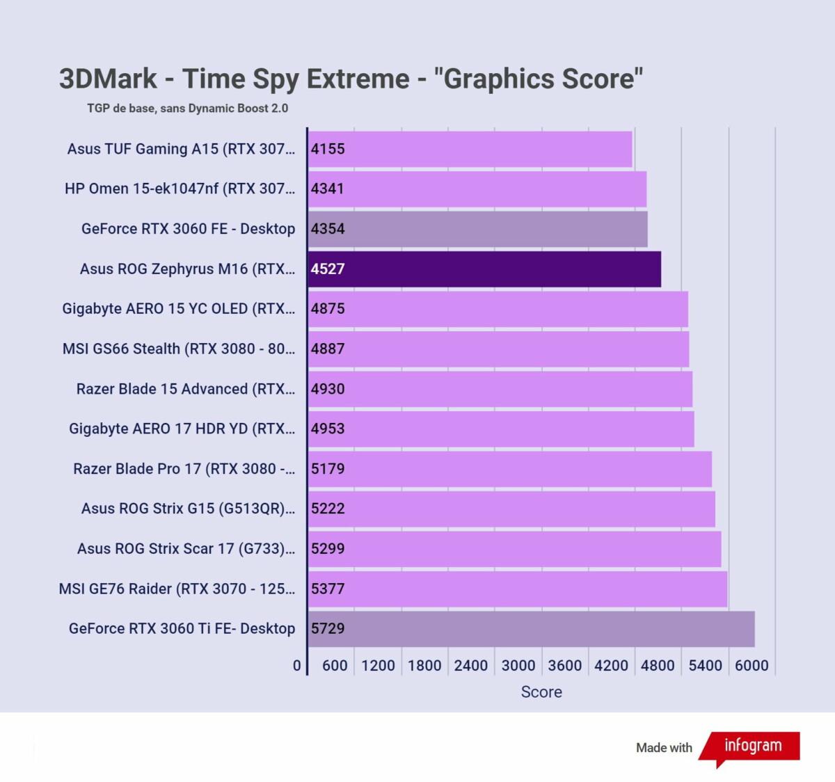 Test de l'Asus ROG Zephyrus M16: le meilleur d'Intel et Nvidia dans un format réussi