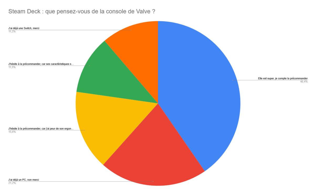 Steam Deck : vous êtes majoritairement emballés par la console de Valve