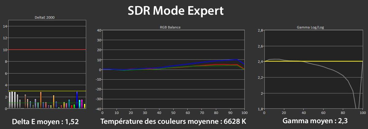 Mesures en mode Expert SDR