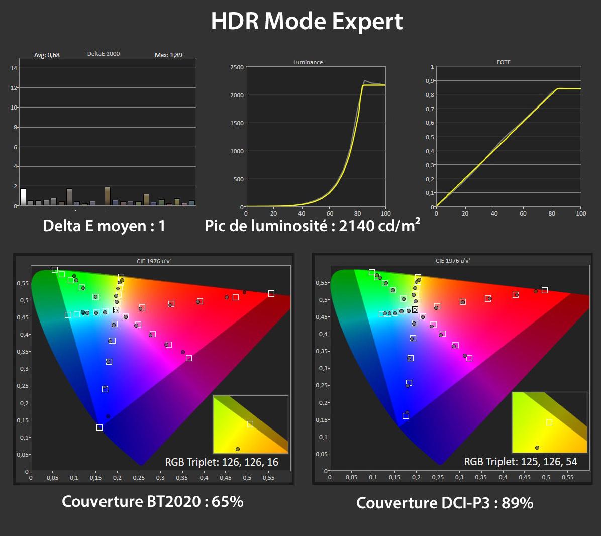 Mesures en mode Expert HDR