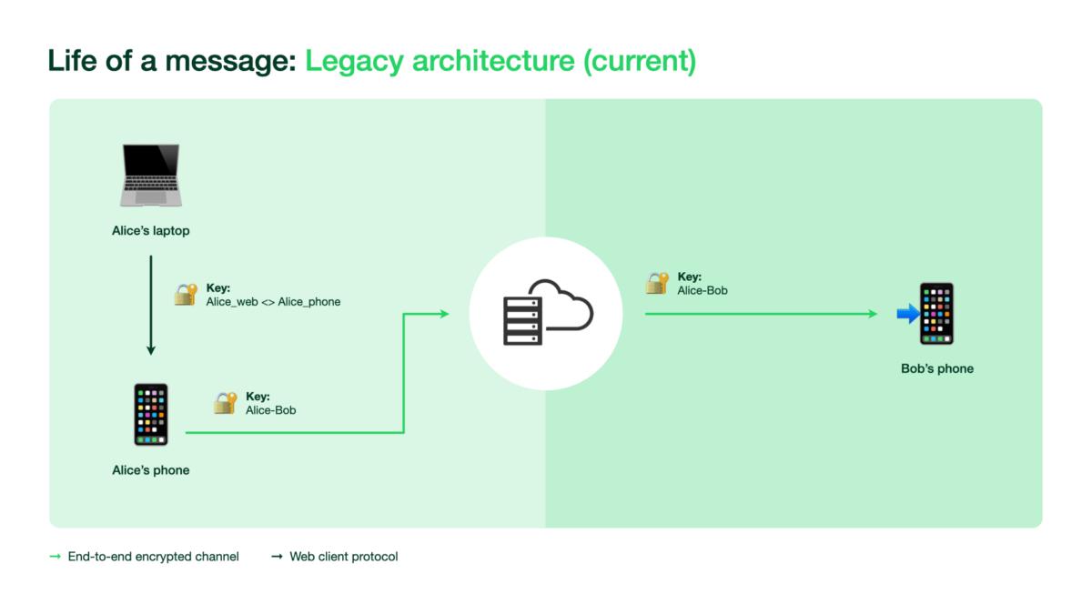 Arquitetura de vários dispositivos antiga, que requer uma conexão de smartphone // Fonte: WhatsApp
