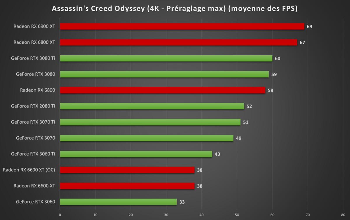 Les performances en 4K à titre indicatif pour comparaison