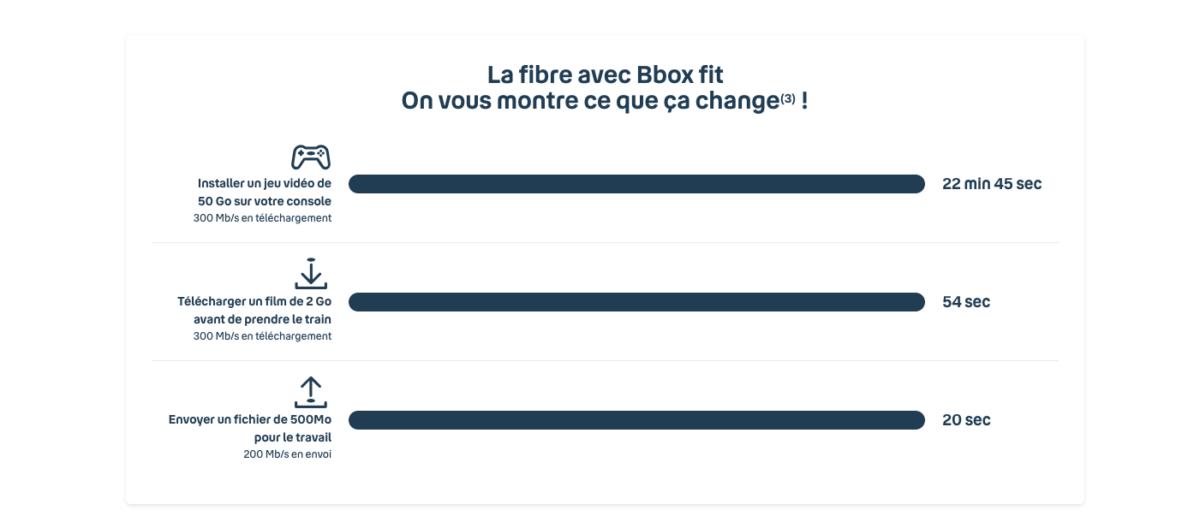 Exemple d'utilisation du débit de l'offre Bbox Fit