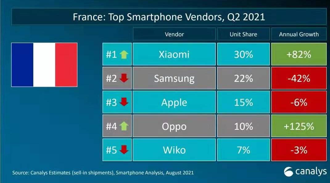 Les chiffres des ventes de smartphones au second trimestre selon Canalys.