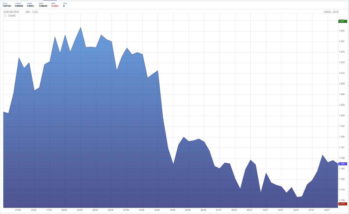 Evolution du cours euro / dollar sur les 3 derniers mois