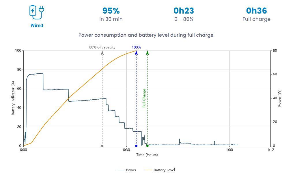 Le graphique indiquant le temps de chargement du OPPO FindX3 Neo