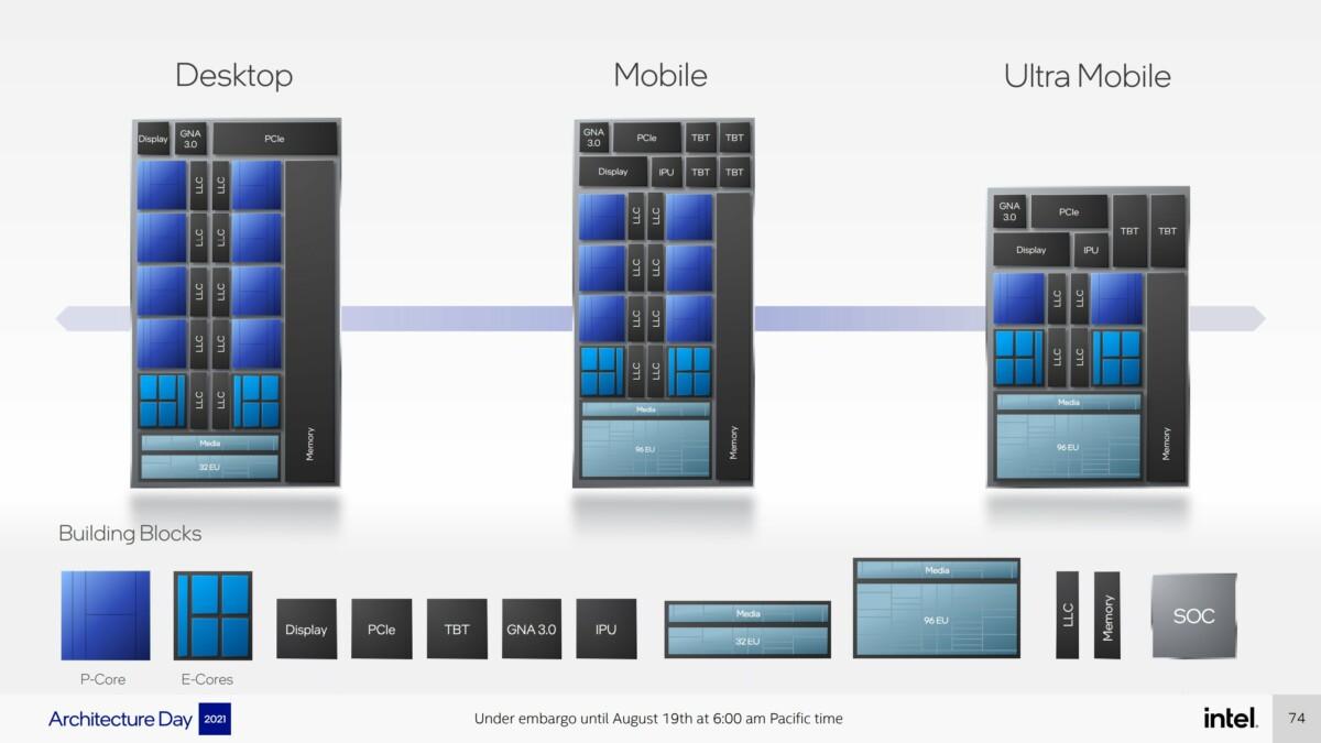Intel peut s'adapter à la demande en maitrisant chaque «brique» du processeur