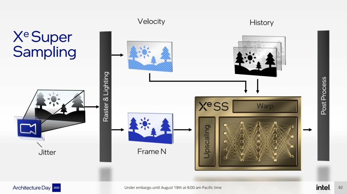 Le fonctionnement de Intel Xe SS