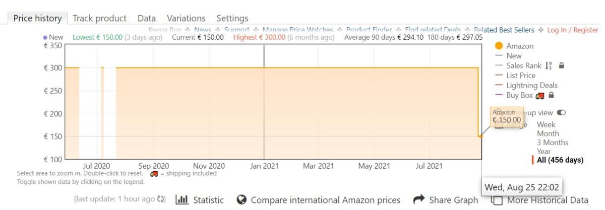 Historique des prix du Beoplay H4 (2e gen) sur Amazon