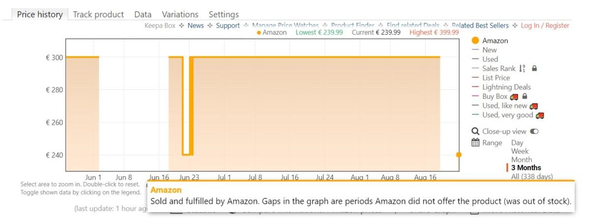 Historique des prix du Bose Headphones 700 sur Amazon