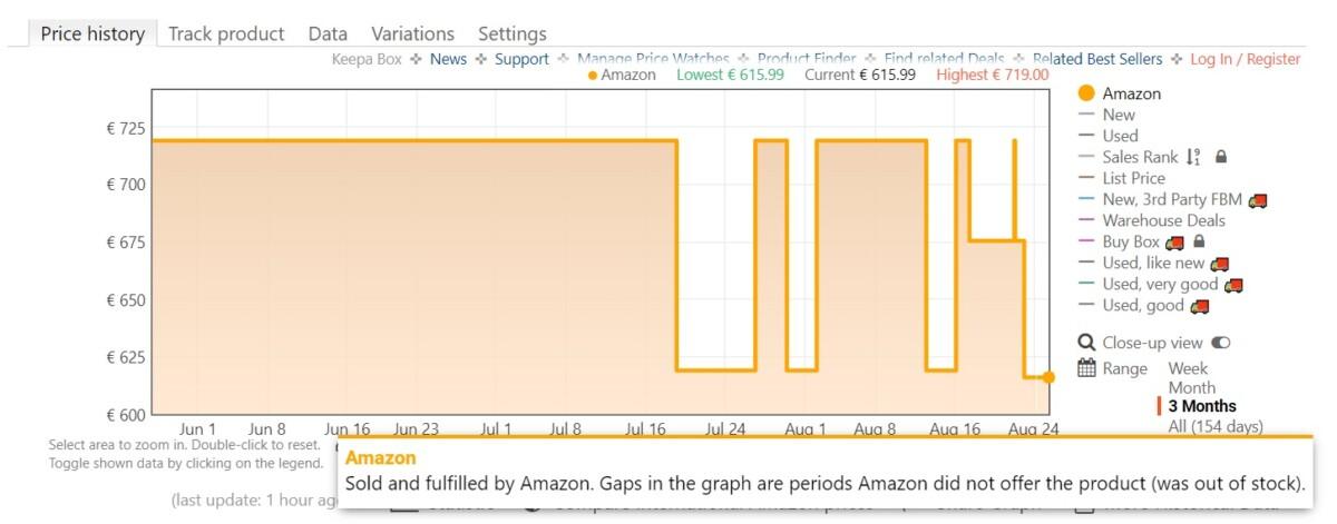 Historique des prix du OnePlus 9 sur Amazon