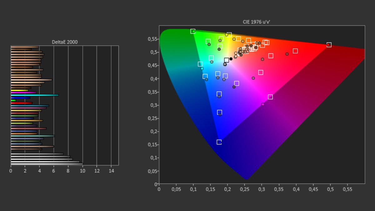 Les mesures d'écran réalisées par notre sonde