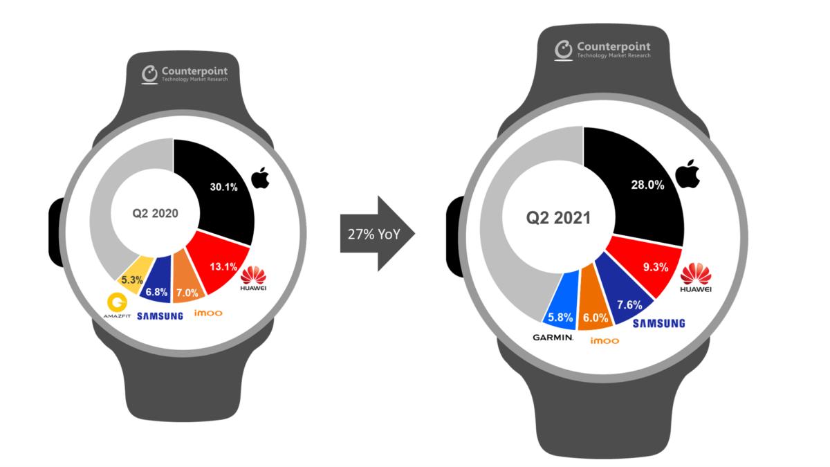 Les parts de marché des montres connectées