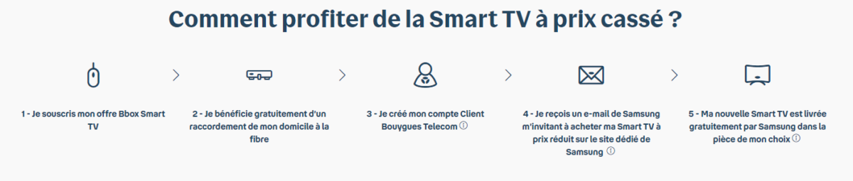 Pour tout abonnement à la fibre Bouygues Telecom, obtenez 600€ de remise sur le téléviseur Samsung QLED 4K