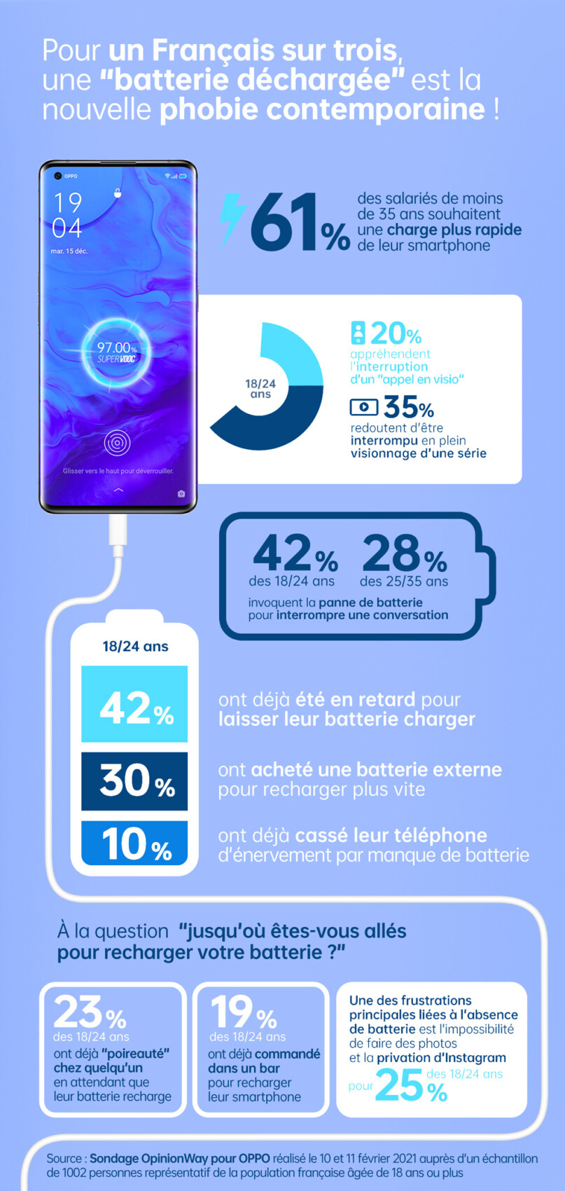 L'infographie réalisée par Opinionway pour OPPO