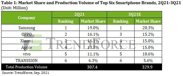 Apple dégringole à la 4eplace des ventes de smartphones, mais ça ne devrait pas durer
