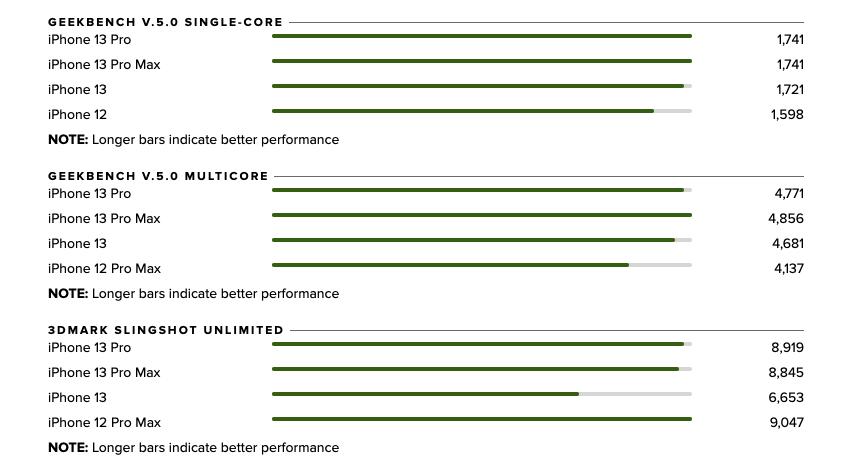Quelques benchmarks de l'iPhone 13 Pro et sa puce Apple A15 Bionic
