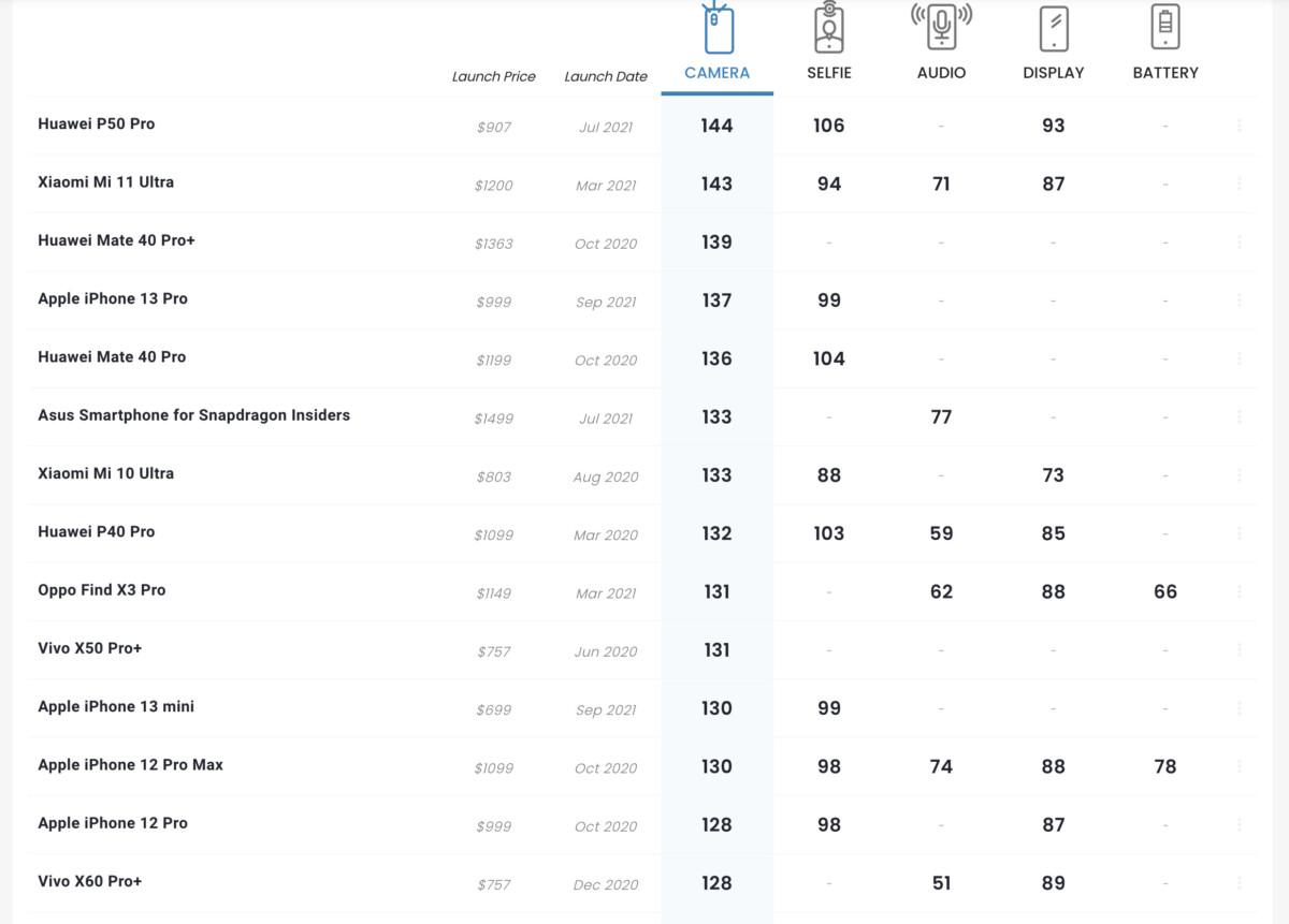 El iPhone 13 mini ocupa el puesto 11 entre las cámaras de los teléfonos inteligentes