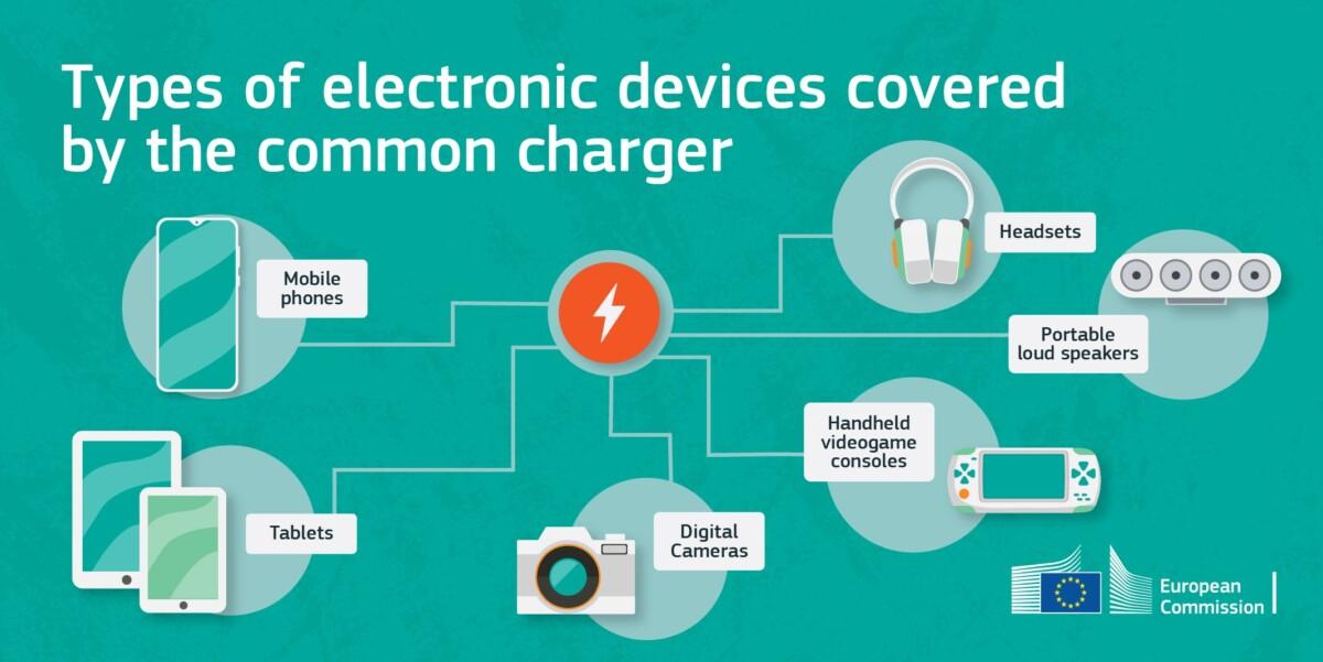 L'Europe veut un chargeur universel USB-C pour plein de produits