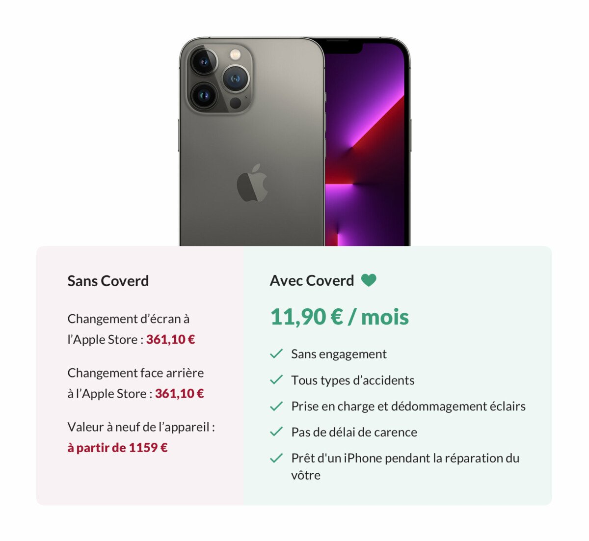 Le détail de l'assurance Coverd pour un iPhone13 Pro