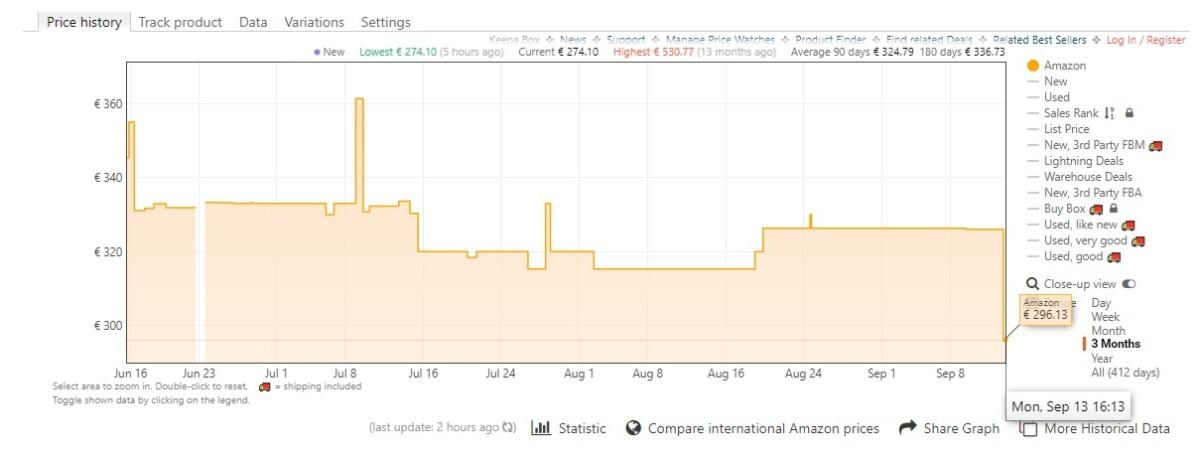 Historique des prix du SSD Samsung 870 QVO 4 To sur Amazon