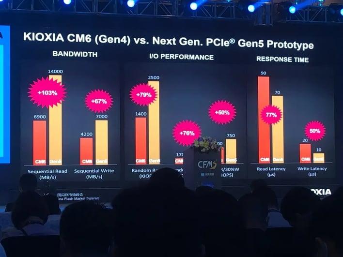 Les SSD PCI Express5.0 arrivent sur PC: 3 fois la vitesse de la PS5