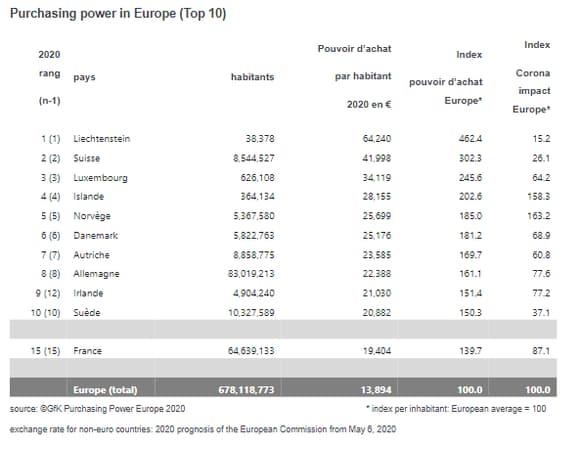 Pouvoir d'achat par habitant en Europe (2020)