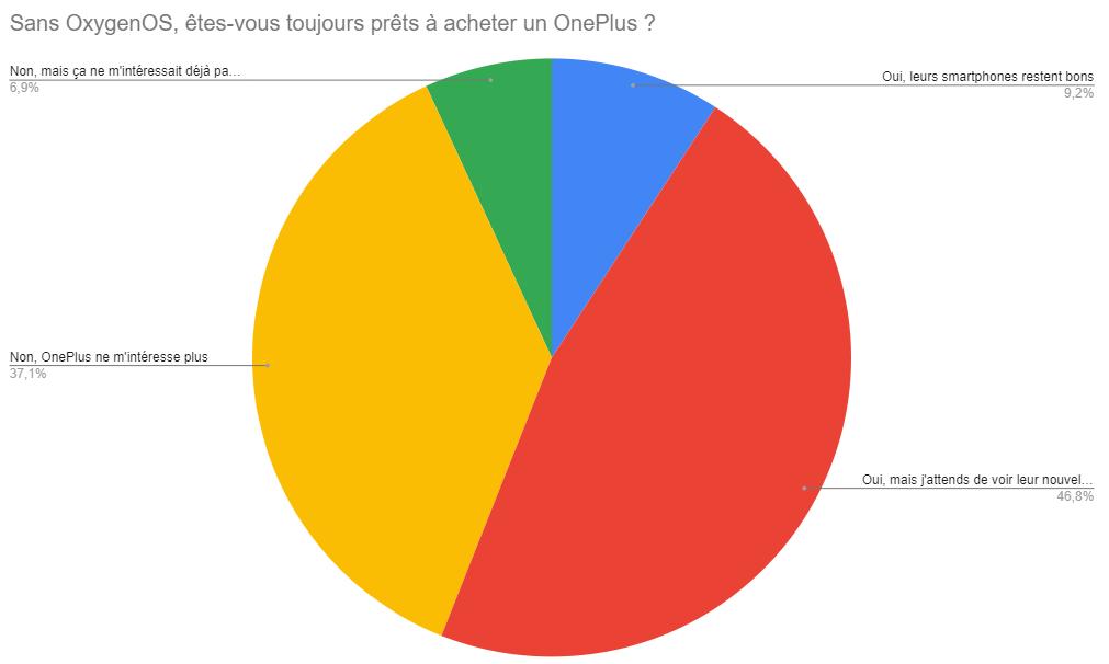 Sans OxygenOS, OnePlus devra travailler dur pour vous convaincre