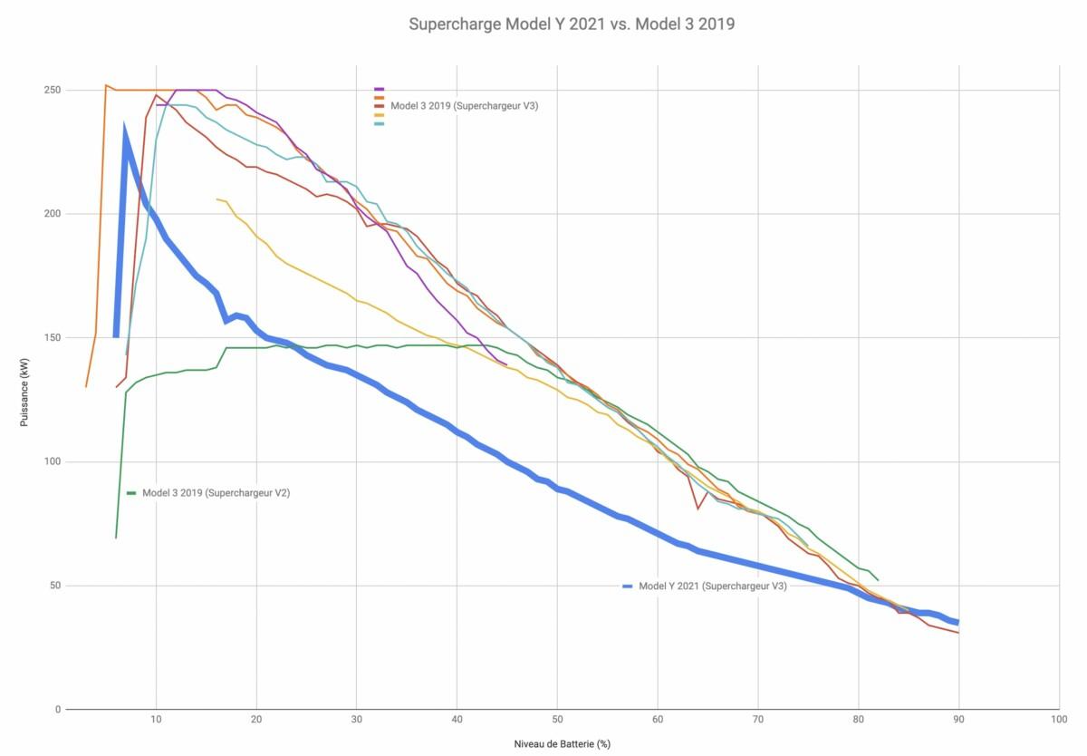 Les différences entre une Tesla Model3 de 2019 et une Model Y de 2021 en Supercharge