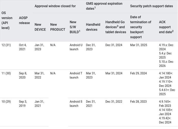 Android 12 : la date de sortie prévue par Google serait dévoilée