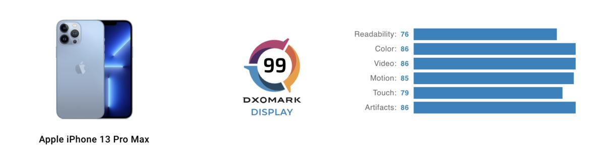Le score et les sous-scores de l'iPhone 13 Pro Max
