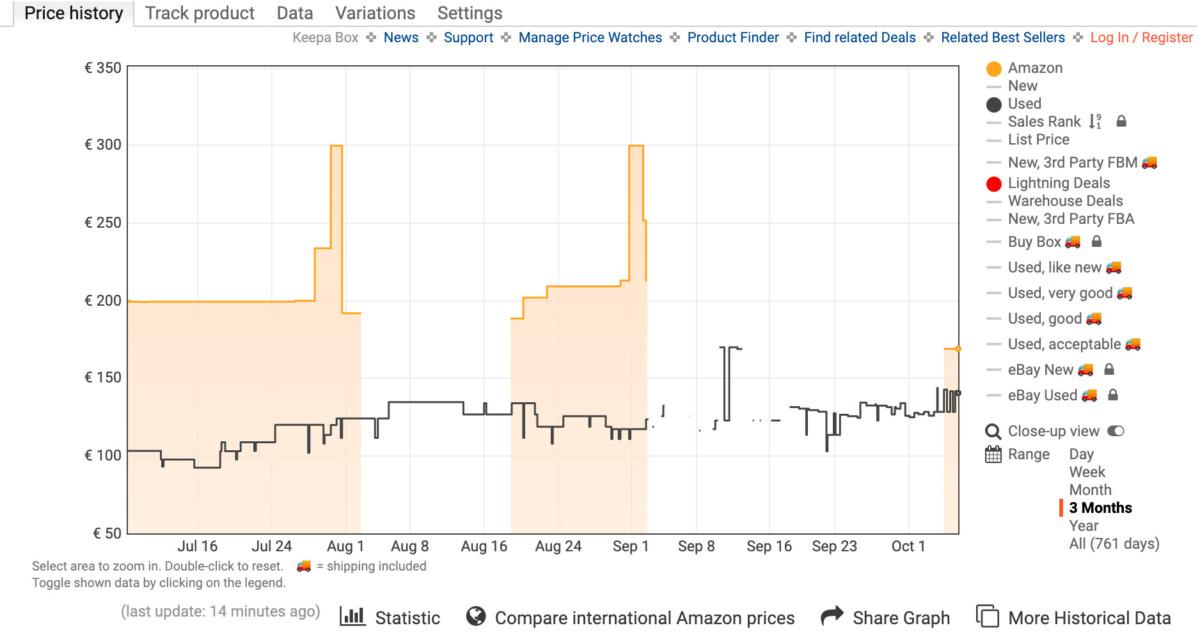 Historique des prix du Sony WH-H910N sur Amazon