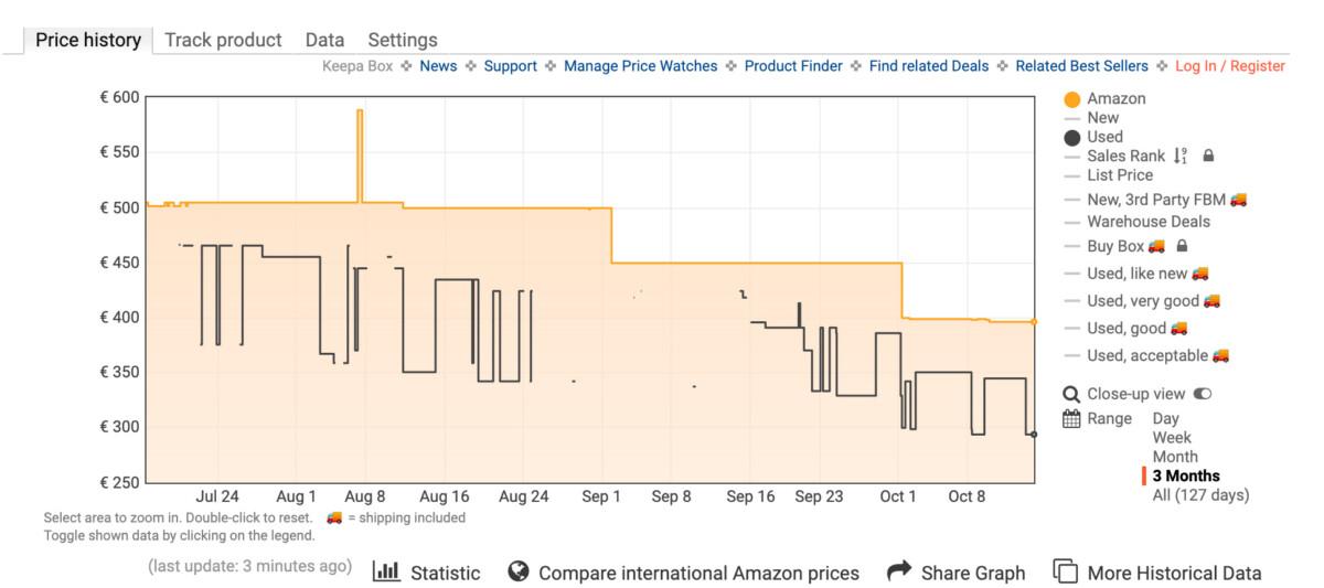 Historique de prix du moniteur LG UltraGear 27GP850-B 27 sur Amazon
