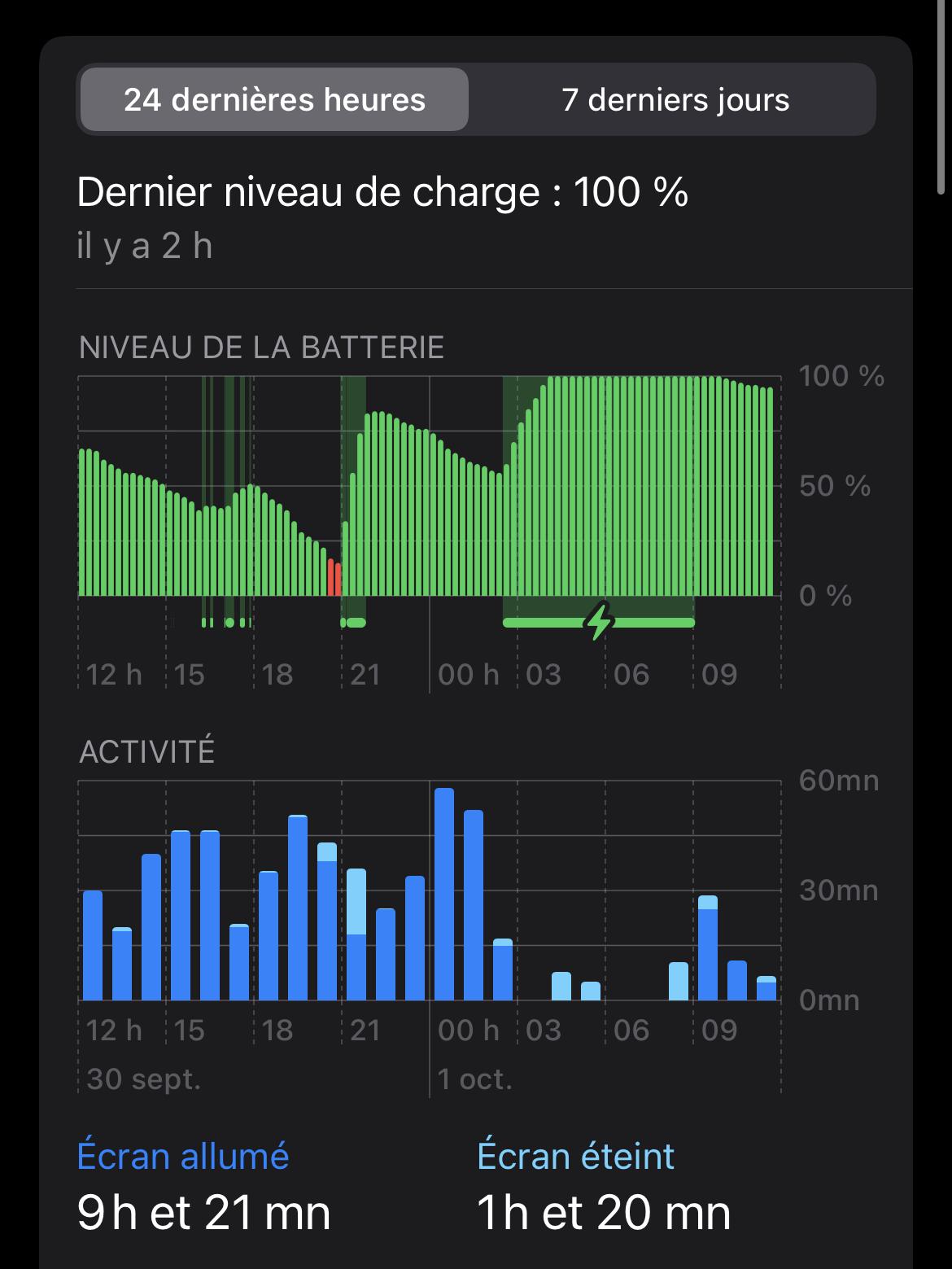 Il est difficile de vider la batterie de l'iPhone 13 en usage quotidien