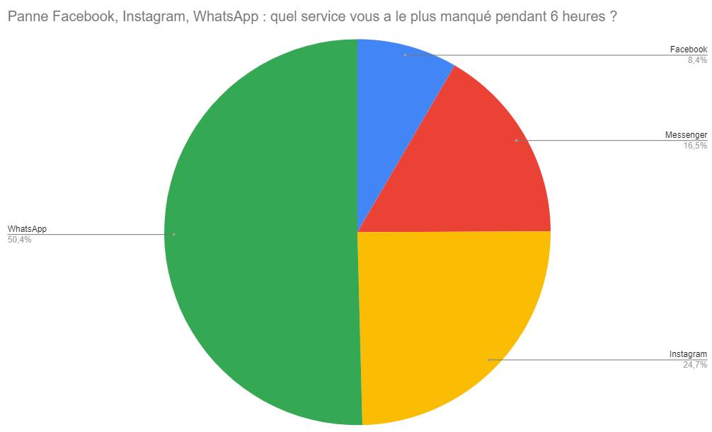 Panne Facebook : WhatsApp vous a bien plus manqué que Messenger ou Facebook