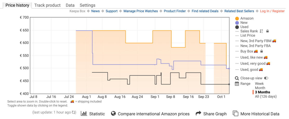 Historique des prix pour le Xiaomi Mi 11i sur Amazon