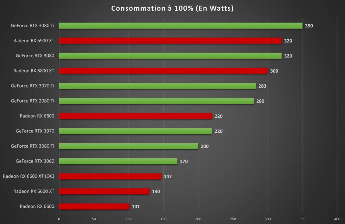Test de la Radeon RX 6600 : AMD signe une carte idéale pour prolonger la vie de votre PC