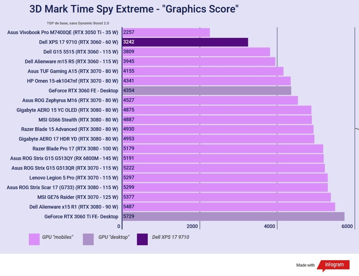 Test du Dell XPS 17 2021 (9710) : la meilleure station de travail portable du marché ?