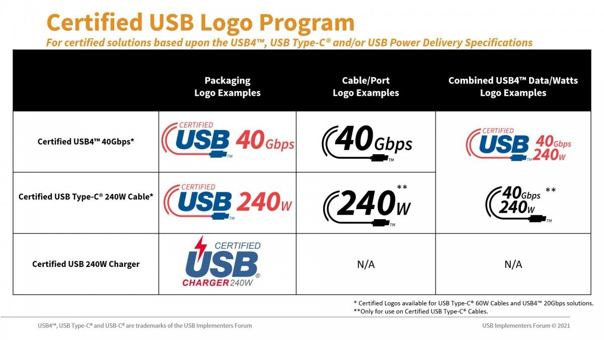 USB-C2.1: les appareils, câbles et chargeurs arrivent, voici comment les repérer